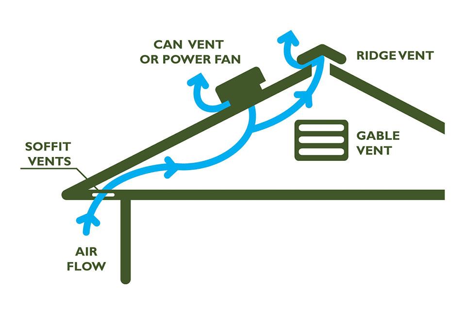Attic ventialtion, roof vents, roof ventilation, adequate home ventilation, ridge vent, soffit vents